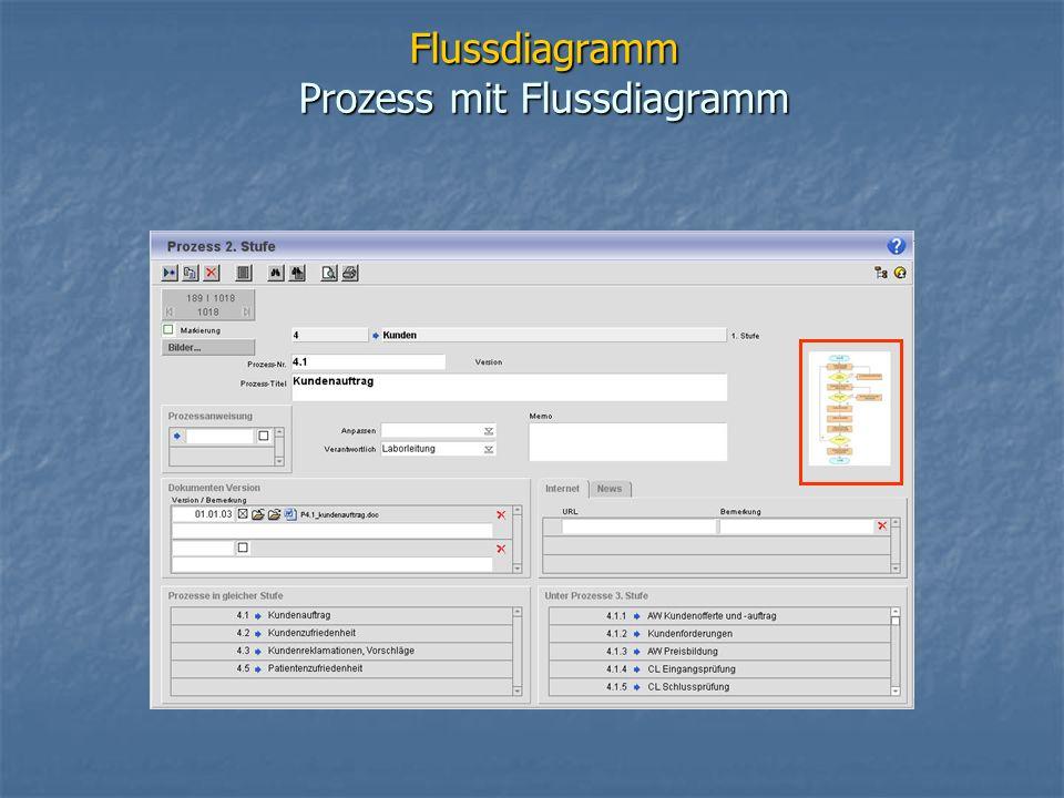 Flussdiagramm Prozess mit Flussdiagramm
