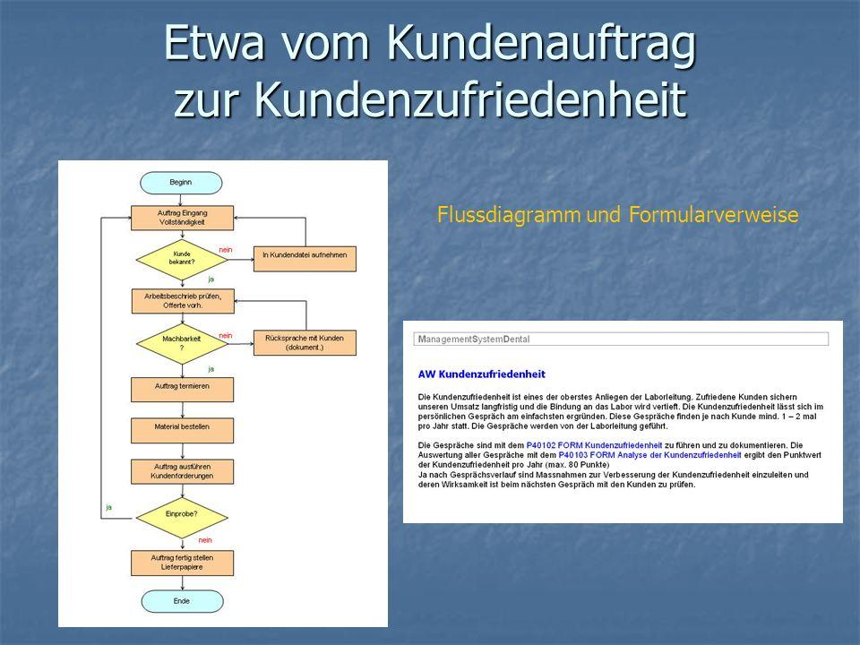 Etwa vom Kundenauftrag zur Kundenzufriedenheit Flussdiagramm und Formularverweise