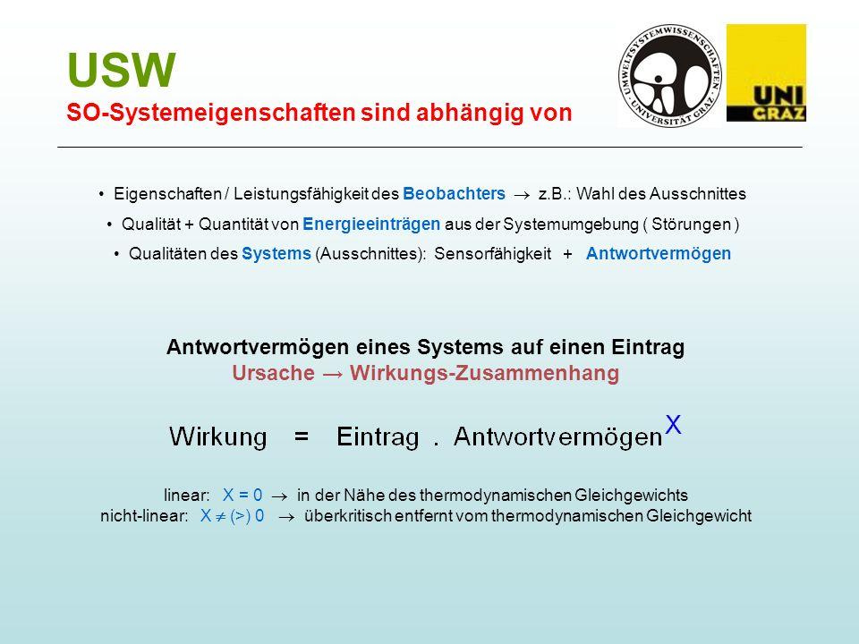 USW SO-Systemeigenschaften sind abhängig von Eigenschaften / Leistungsfähigkeit des Beobachters z.B.: Wahl des Ausschnittes Qualität + Quantität von Energieeinträgen aus der Systemumgebung ( Störungen ) Qualitäten des Systems (Ausschnittes): Sensorfähigkeit + Antwortvermögen Antwortvermögen eines Systems auf einen Eintrag Ursache Wirkungs-Zusammenhang linear: X = 0 in der Nähe des thermodynamischen Gleichgewichts nicht-linear: X (>) 0 überkritisch entfernt vom thermodynamischen Gleichgewicht