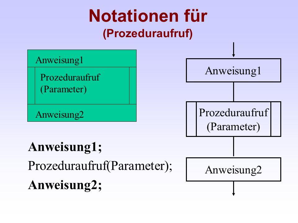 Notationen für (Prozeduraufruf) Anweisung2 Anweisung1 Prozeduraufruf (Parameter) Anweisung1 Anweisung2 Anweisung1; Prozeduraufruf(Parameter); Anweisun