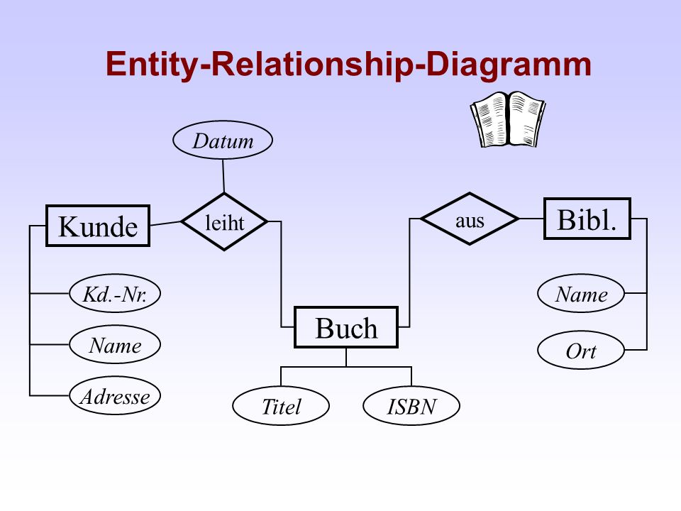 Entity-Relationship-Diagramm leiht Kunde Buch aus Bibl. Kd.-Nr. Name Adresse ISBNTitel Datum Ort Name