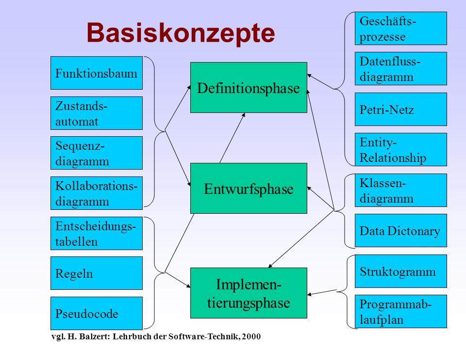 Basiskonzepte Funktionsbaum Zustands- automat Sequenz- diagramm Entscheidungs- tabellen Regeln Pseudocode Geschäfts- prozesse Datenfluss- diagramm Pet