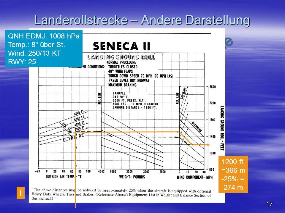 NO COPY – www.fliegerbreu.de 17 Landerollstrecke – Andere Darstellung QNH EDMJ: 1008 hPa Temp.: 8° über St. Wind: 250/13 KT RWY: 25 1200 ft =366 m -25