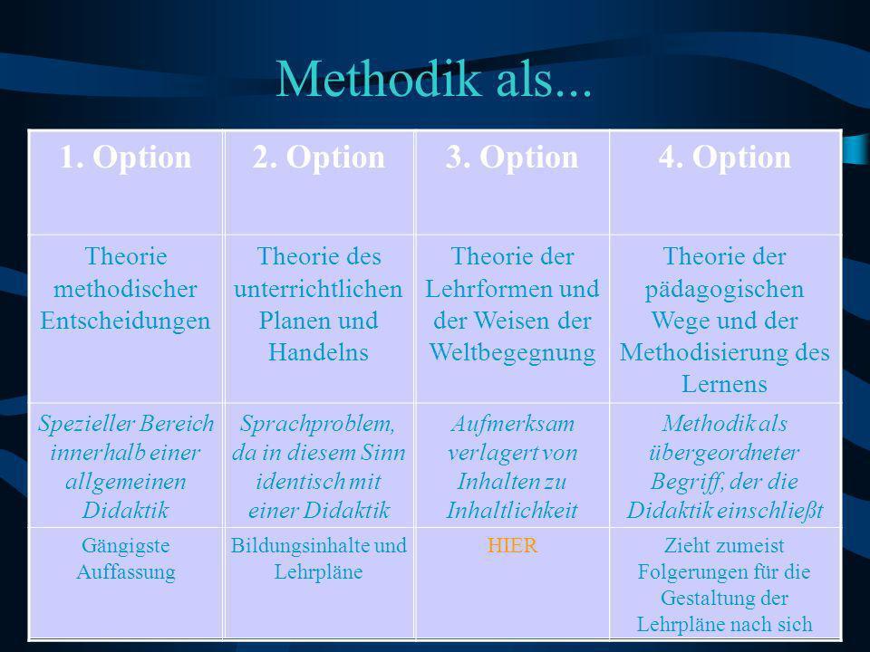 Methodik als...1. Option2. Option3. Option4.