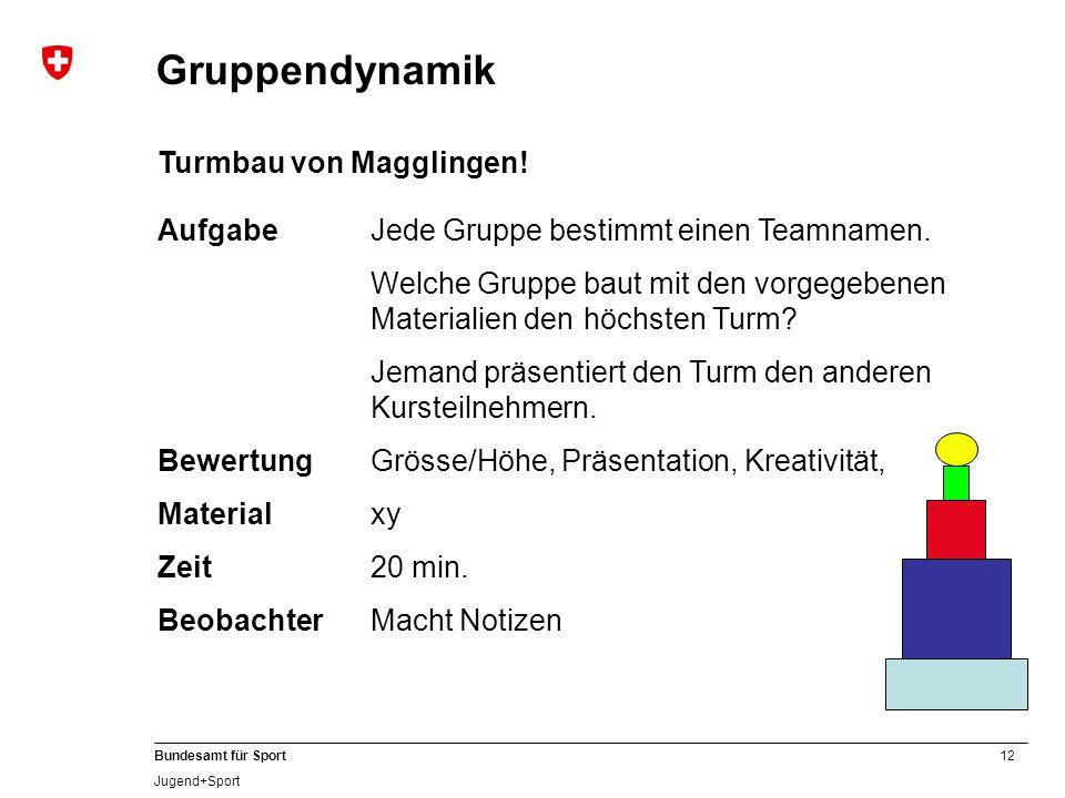 12 Bundesamt für Sport Jugend+Sport Turmbau von Magglingen! AufgabeJede Gruppe bestimmt einen Teamnamen. Welche Gruppe baut mit den vorgegebenen Mater