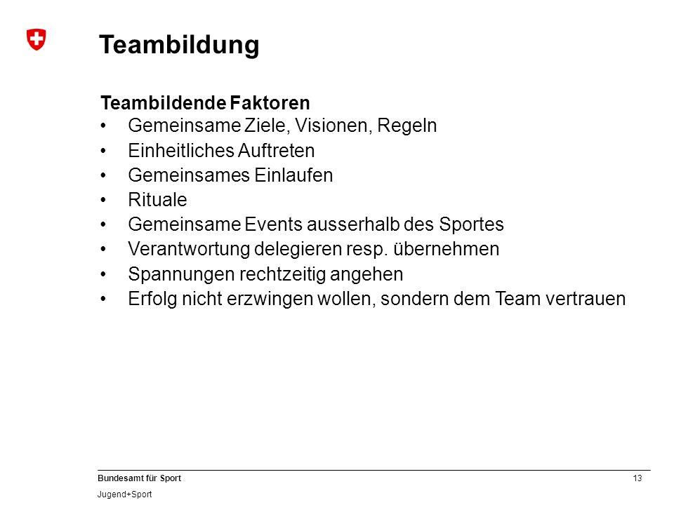 13 Bundesamt für Sport Jugend+Sport Teambildende Faktoren Gemeinsame Ziele, Visionen, Regeln Einheitliches Auftreten Gemeinsames Einlaufen Rituale Gem