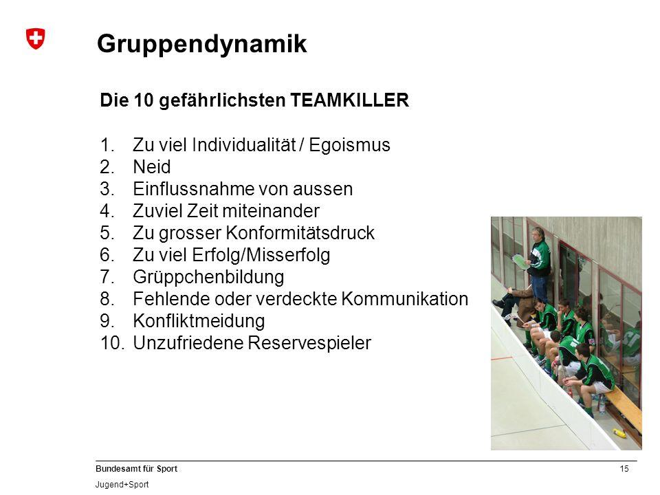 15 Bundesamt für Sport Jugend+Sport Die 10 gefährlichsten TEAMKILLER 1.Zu viel Individualität / Egoismus 2.Neid 3.Einflussnahme von aussen 4.Zuviel Ze