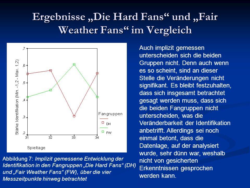 Ergebnisse Die Hard Fans und Fair Weather Fans im Vergleich Abbildung 7: Implizit gemessene Entwicklung der Identifikation in den Fangruppen Die Hard Fans (DH) und Fair Weather Fans (FW), über die vier Messzeitpunkte hinweg betrachtet Auch implizit gemessen unterscheiden sich die beiden Gruppen nicht.
