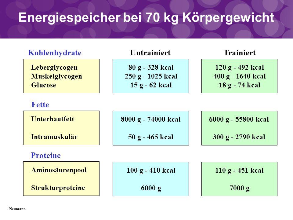 Energiespeicher bei 70 kg Körpergewicht Leberglycogen Muskelglycogen Glucose Kohlenhydrate Unterhautfett Intramuskulär Fette Aminosäurenpool Strukturp