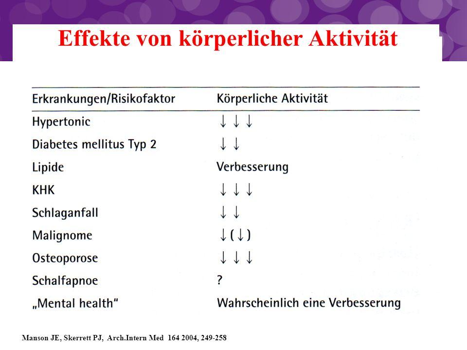 Manson JE, Skerrett PJ, Arch.Intern Med 164 2004, 249-258 Effekte von körperlicher Aktivität
