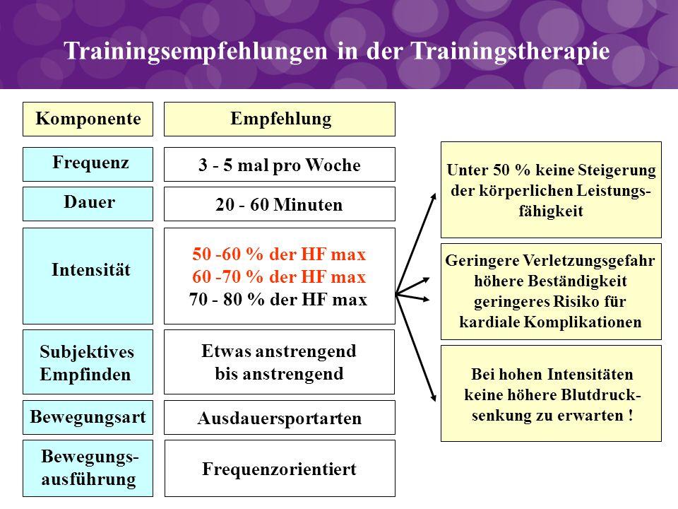 Trainingsempfehlungen in der Trainingstherapie KomponenteEmpfehlung Frequenz Dauer Intensität Bewegungsart 3 - 5 mal pro Woche 20 - 60 Minuten 50 -60
