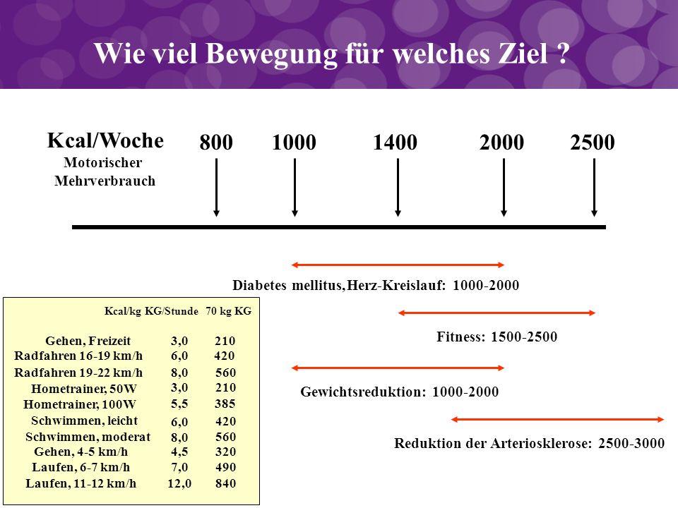 Kcal/Woche Motorischer Mehrverbrauch 8001000140020002500 Diabetes mellitus,Herz-Kreislauf: 1000-2000 Fitness: 1500-2500 Gewichtsreduktion: 1000-2000 W