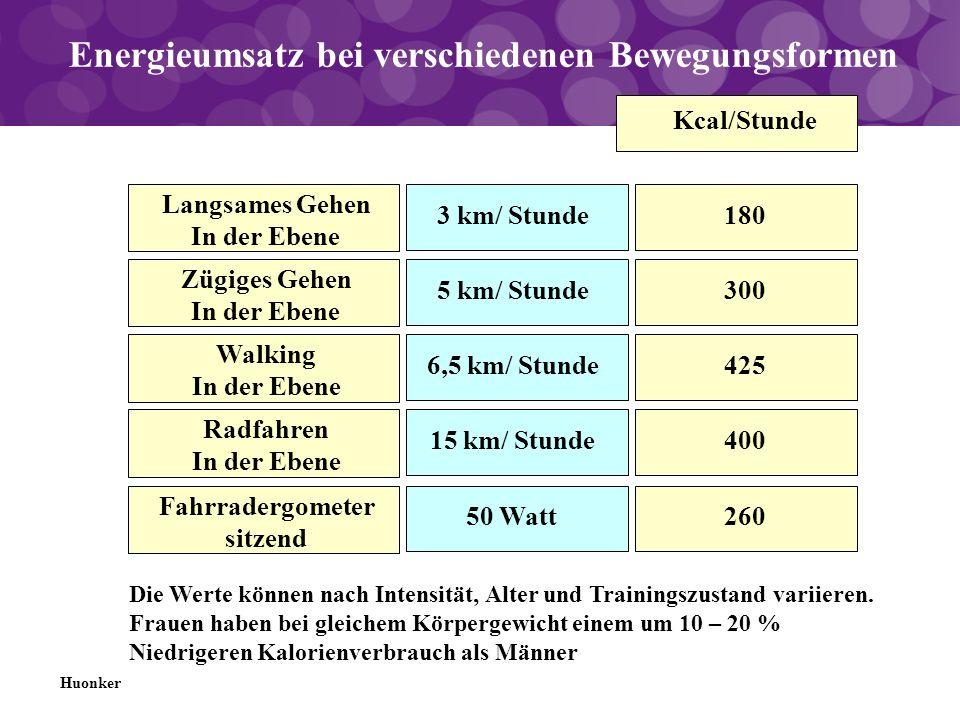 Energieumsatz bei verschiedenen Bewegungsformen Langsames Gehen In der Ebene 3 km/ Stunde Huonker Kcal/Stunde 180 Zügiges Gehen In der Ebene 5 km/ Stu
