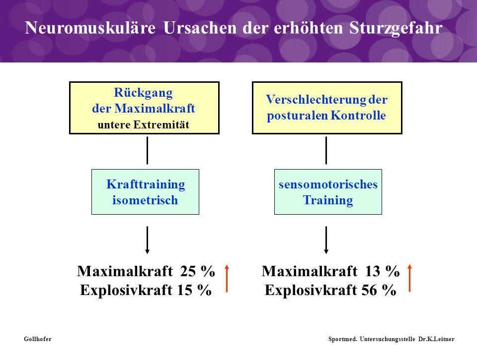 Neuromuskuläre Ursachen der erhöhten Sturzgefahr Rückgang der Maximalkraft untere Extremität Verschlechterung der posturalen Kontrolle Krafttraining i