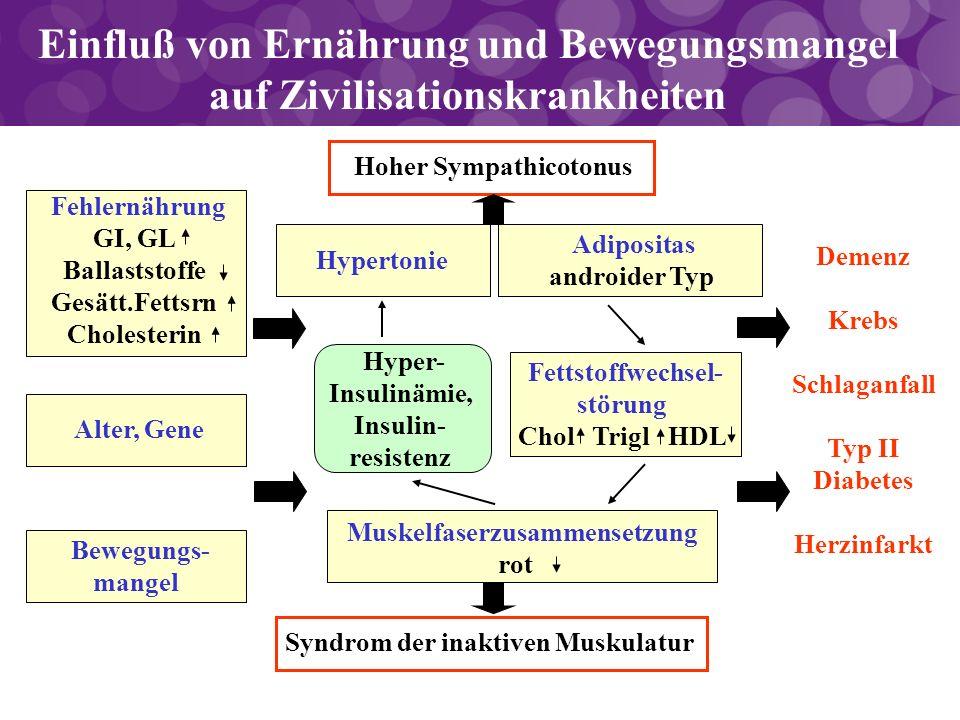 Fettstoffwechsel- störung Chol Trigl HDL Einfluß von Ernährung und Bewegungsmangel auf Zivilisationskrankheiten Fehlernährung GI, GL Ballaststoffe Ges