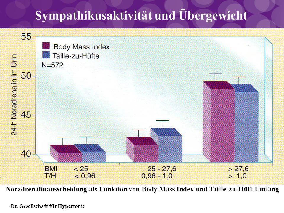 Sympathikusaktivität und Übergewicht Noradrenalinausscheidung als Funktion von Body Mass Index und Taille-zu-Hüft-Umfang Dt. Gesellschaft für Hyperton