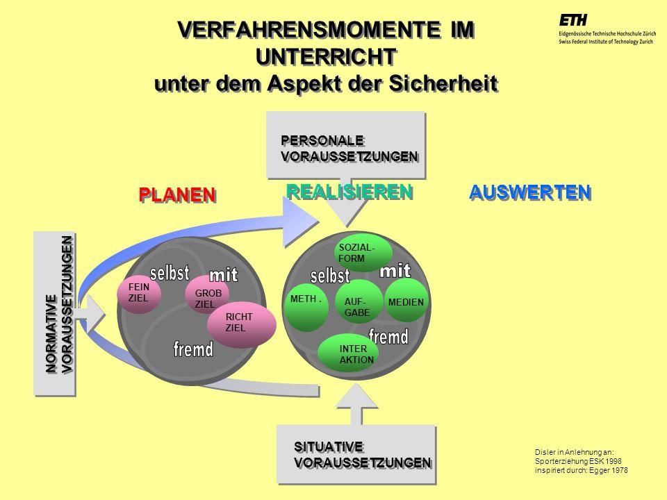 040925 ETH Zürich IBSW Lernstufen und Sicherheit - Pius Disler VERFAHRENSMOMENTE IM UNTERRICHT unter dem Aspekt der Sicherheit Disler in Anlehnung an: