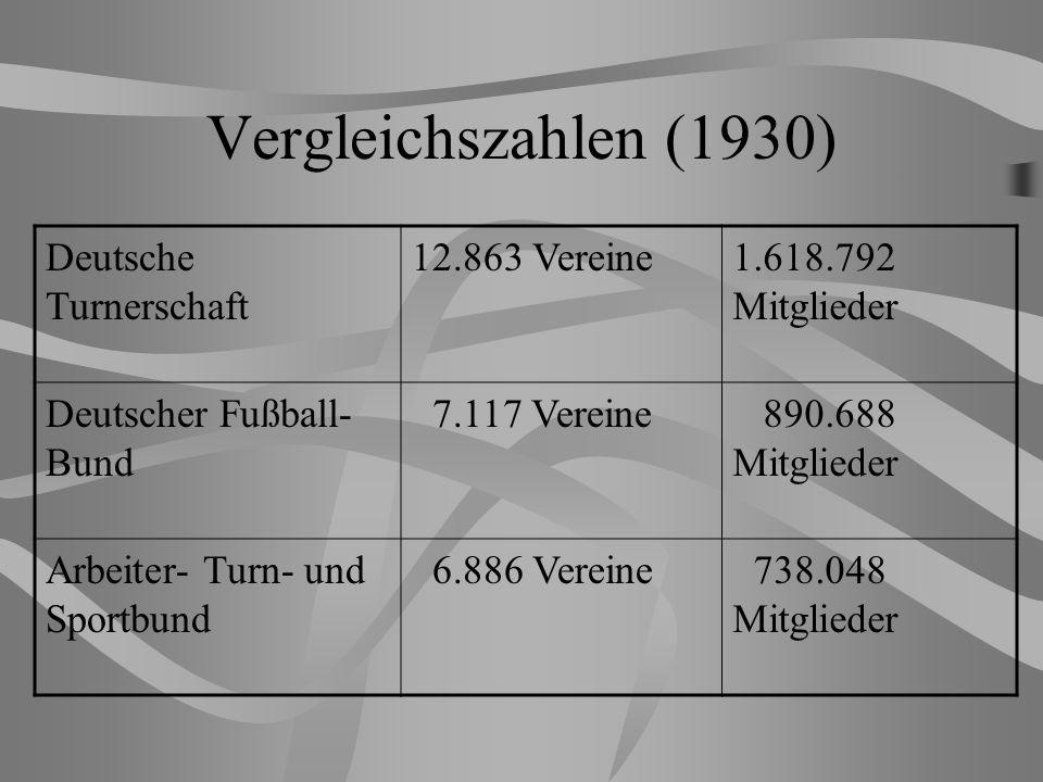 Vergleichszahlen (1930) Deutsche Turnerschaft 12.863 Vereine1.618.792 Mitglieder Deutscher Fußball- Bund 7.117 Vereine 890.688 Mitglieder Arbeiter- Turn- und Sportbund 6.886 Vereine 738.048 Mitglieder