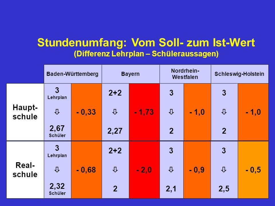 332+2 3 Lehrplan 332+2 3 Lehrplan 222,27 2,67 Schüler 2,52,12 2,32 Schüler Schleswig-Holstein Nordrhein- Westfalen BayernBaden-Württemberg Real- schul