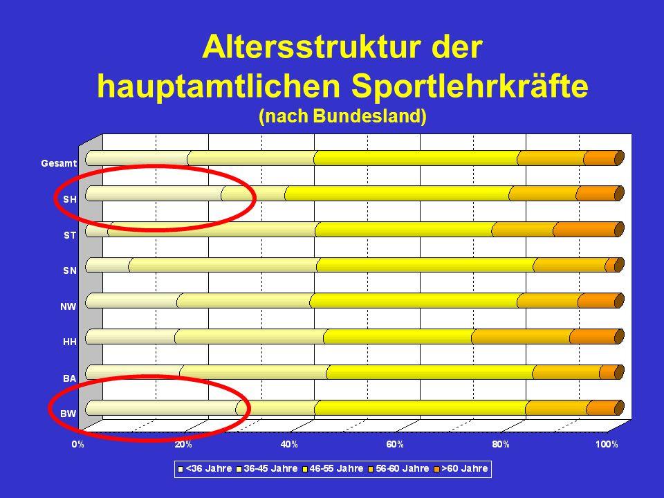 Altersstruktur der hauptamtlichen Sportlehrkräfte (nach Bundesland)