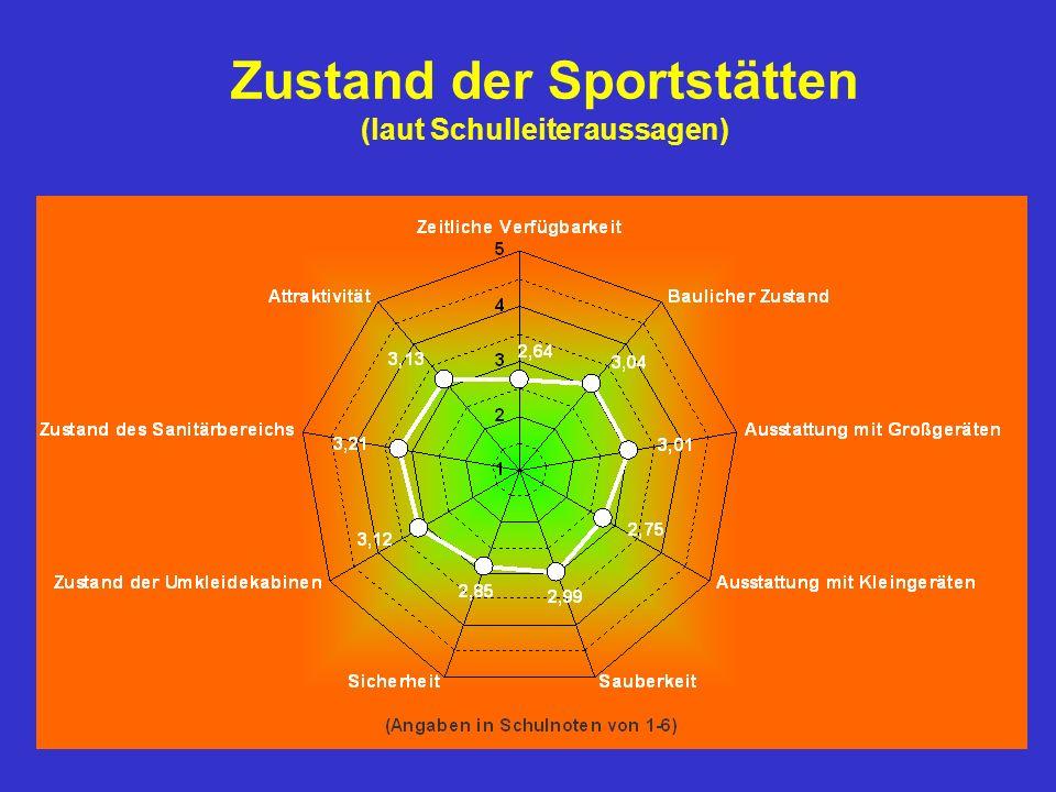 Zustand der Sportstätten (laut Schulleiteraussagen)