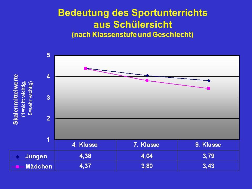 Bedeutung des Sportunterrichts aus Schülersicht (nach Klassenstufe und Geschlecht)