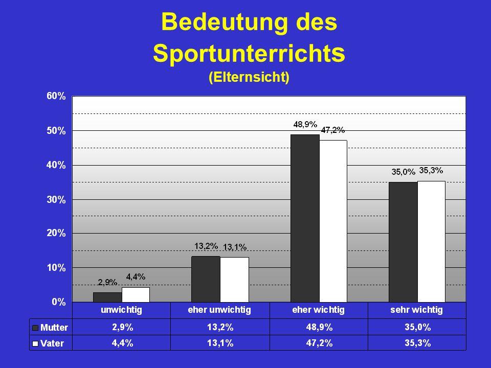 Bedeutung des Sportunterricht s (Elternsicht)