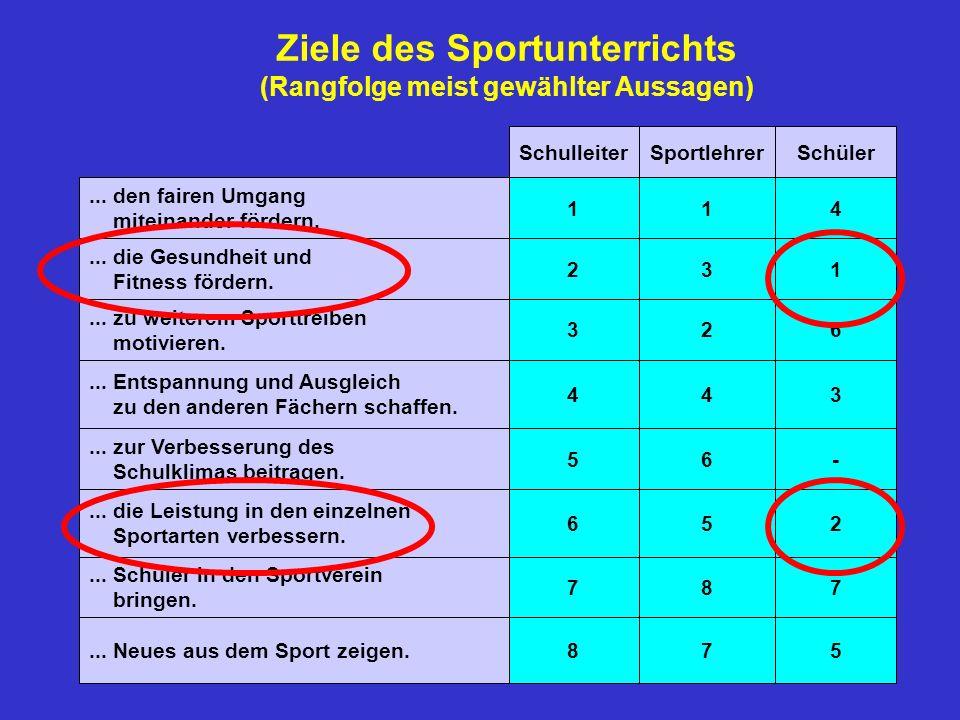 Ziele des Sportunterrichts (Rangfolge meist gewählter Aussagen)... Neues aus dem Sport zeigen.... Schüler in den Sportverein bringen.... die Leistung