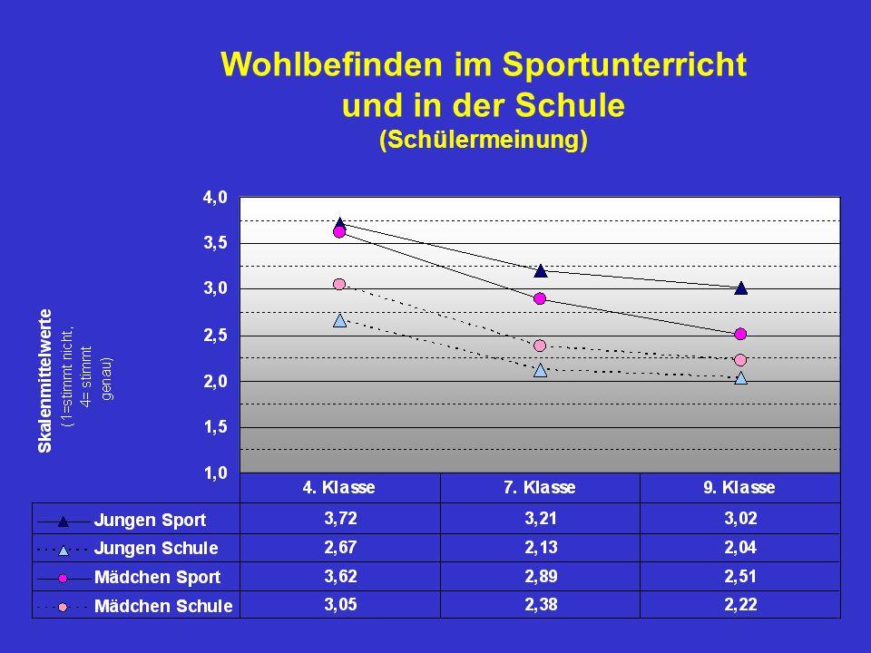 Wohlbefinden im Sportunterricht und in der Schule (Schülermeinung)