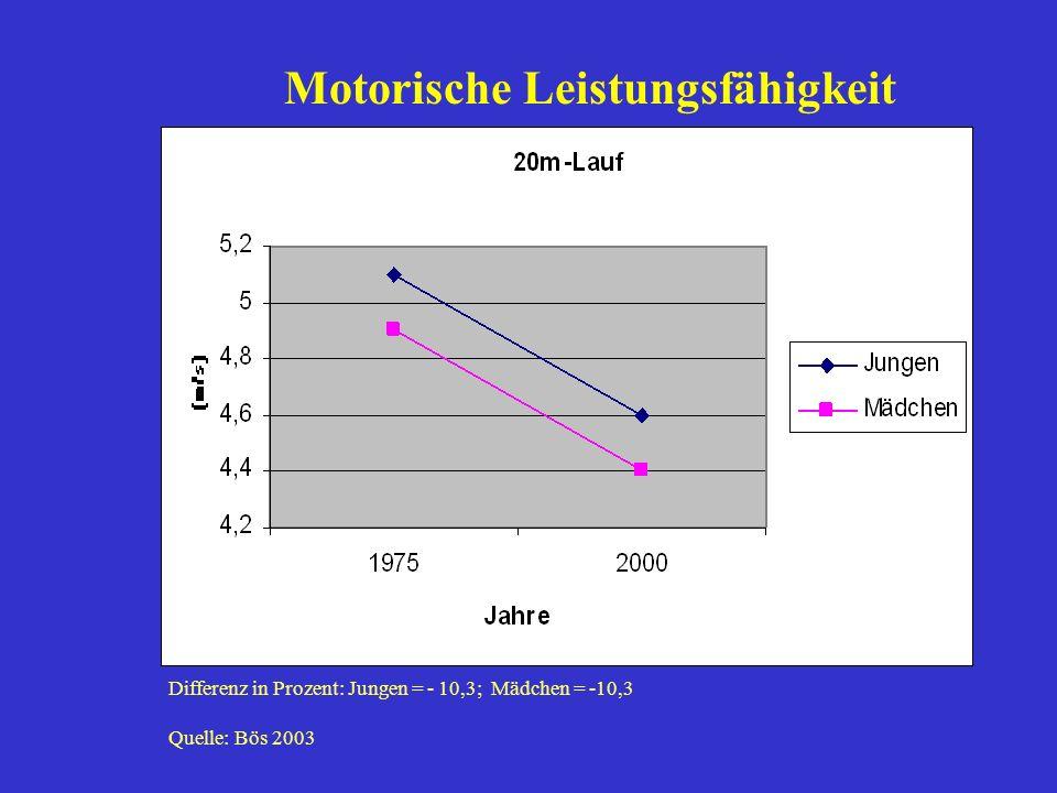 Differenz in Prozent: Jungen = - 10,3; Mädchen = -10,3 Quelle: Bös 2003 Motorische Leistungsfähigkeit