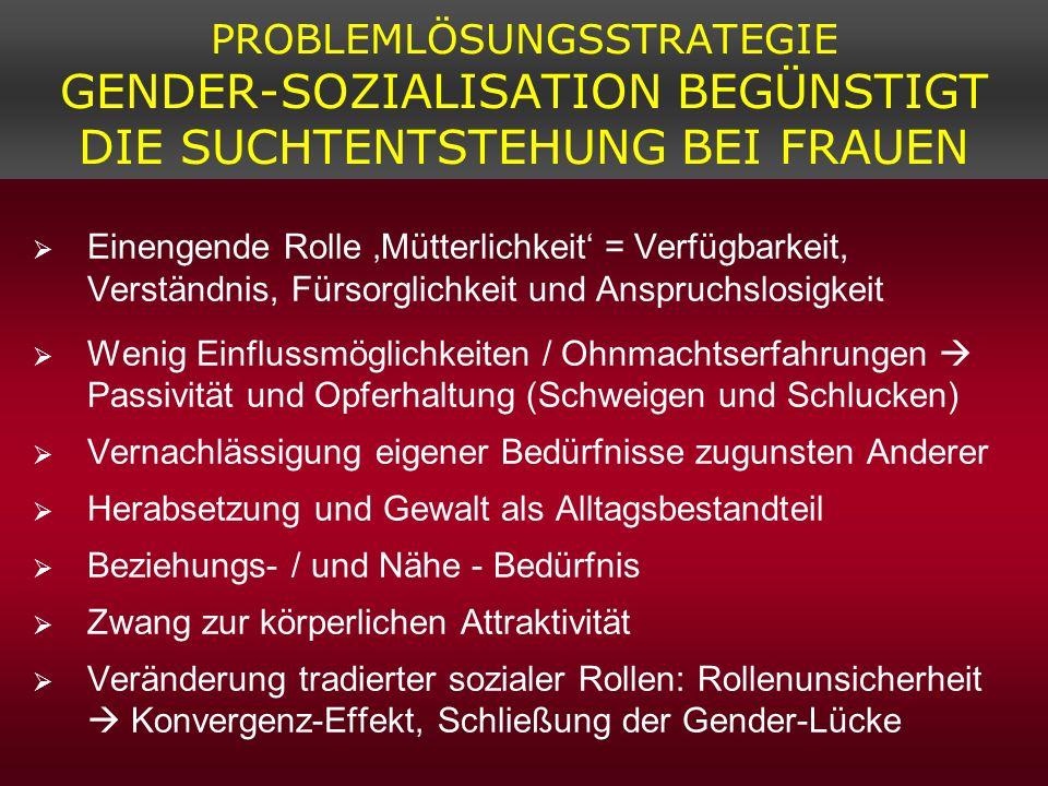 PROBLEMLÖSUNGSSTRATEGIE GENDER-SOZIALISATION BEGÜNSTIGT DIE SUCHTENTSTEHUNG BEI FRAUEN Einengende Rolle Mütterlichkeit = Verfügbarkeit, Verständnis, F