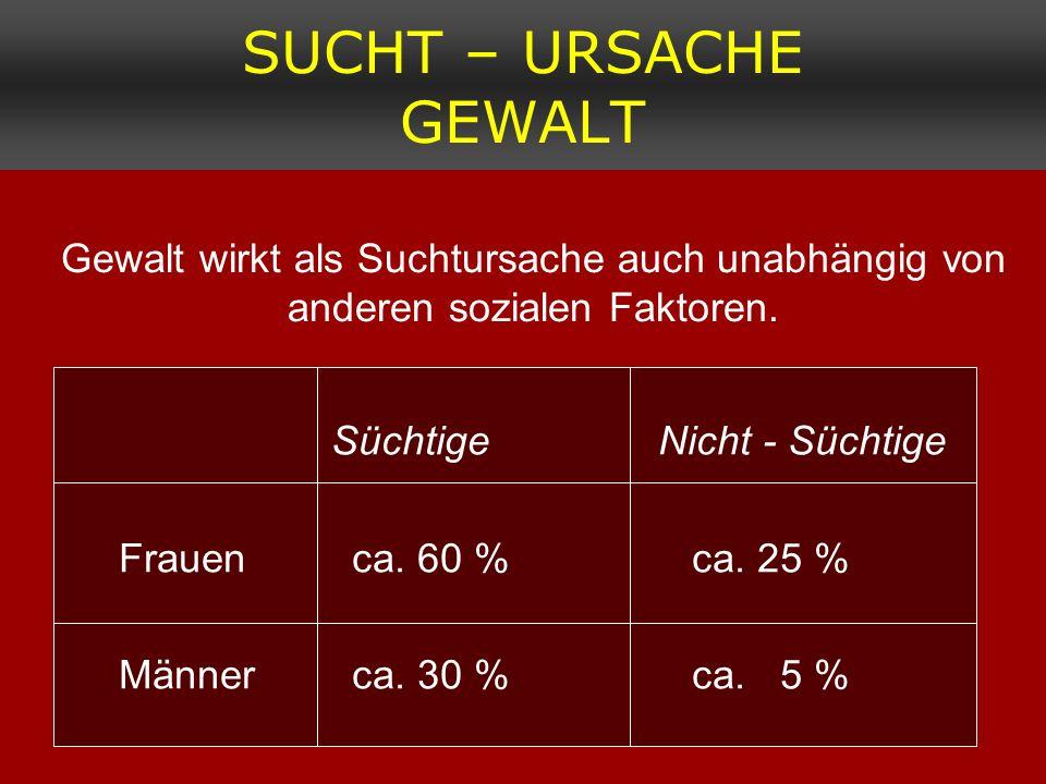 SUCHT – URSACHE GEWALT Gewalt wirkt als Suchtursache auch unabhängig von anderen sozialen Faktoren. Süchtige Nicht - Süchtige Frauen ca. 60 %ca. 25 %