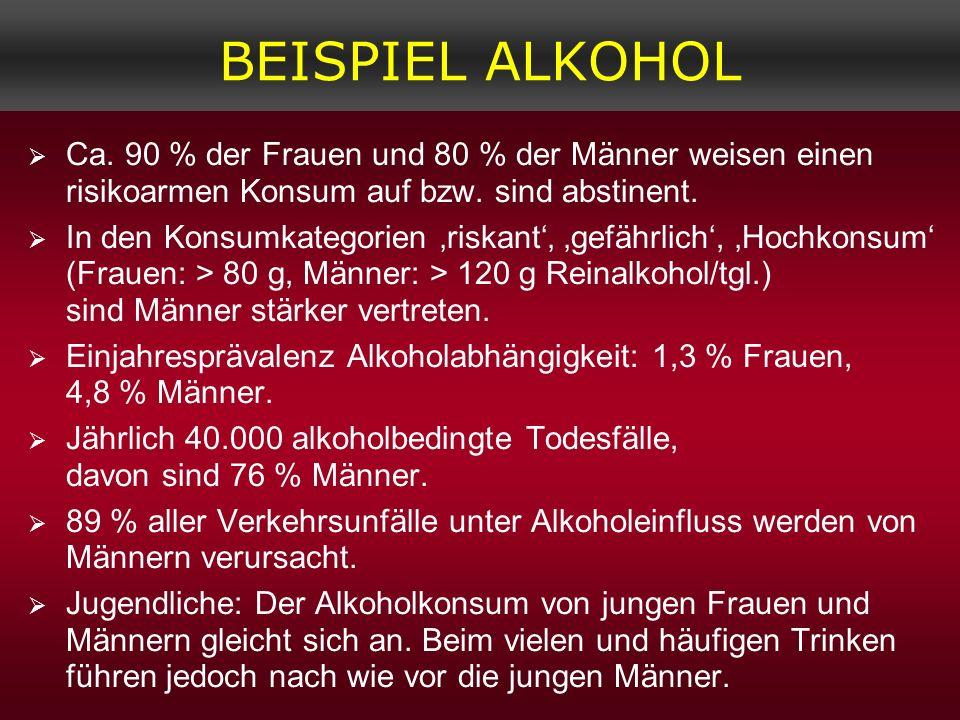 BEISPIEL ALKOHOL Ca. 90 % der Frauen und 80 % der Männer weisen einen risikoarmen Konsum auf bzw. sind abstinent. In den Konsumkategorien riskant gefä