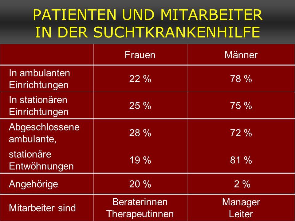 PATIENTEN UND MITARBEITER IN DER SUCHTKRANKENHILFE FrauenMänner In ambulanten Einrichtungen 22 %78 % In stationären Einrichtungen 25 %75 % Abgeschloss