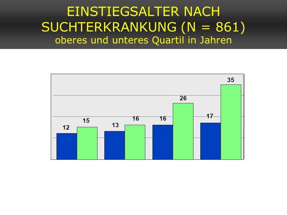 12 13 16 17 15 16 26 35 Poly (N = 55) Illegale (N = 164) Alk + ( N = 72) Alkohol (N = 570) 0 10 20 30 40 Jahre EINSTIEGSALTER NACH SUCHTERKRANKUNG (N