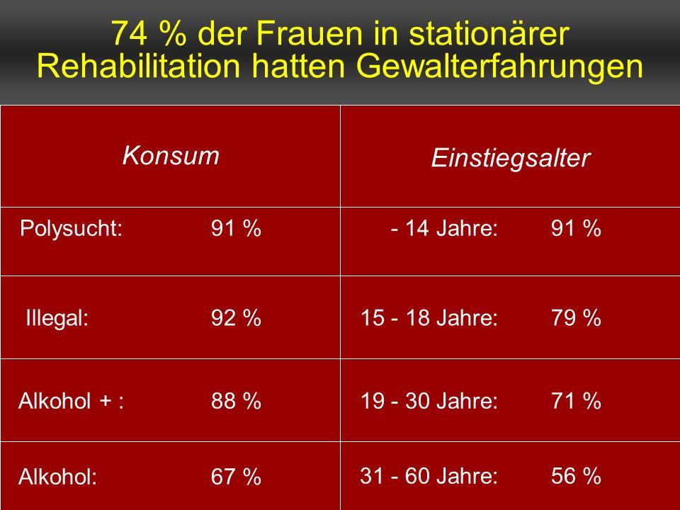 74 % der Frauen in stationärer Rehabilitation hatten Gewalterfahrungen 31 - 60 Jahre: 56 % Alkohol:67 % 19 - 30 Jahre: 71 % Alkohol + :88 % 15 - 18 Ja