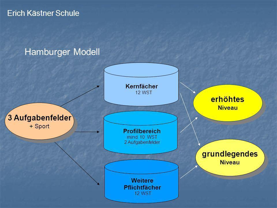 Kernfächer 12 WST 3 Aufgabenfelder + Sport 3 Aufgabenfelder + Sport Erich Kästner Schule Hamburger Modell Profilbereich mind. 10 WST 2 Aufgabenfelder