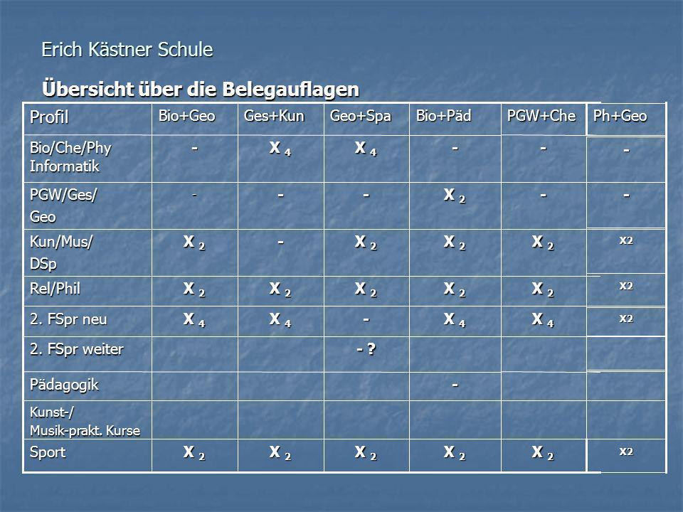 Erich Kästner Schule Übersicht über die Belegauflagen -Pädagogik X2 X 2 Sport Kunst-/ Musik-prakt. Kurse - ? 2. FSpr weiter X2 X 4 - 2. FSpr neu X2 X