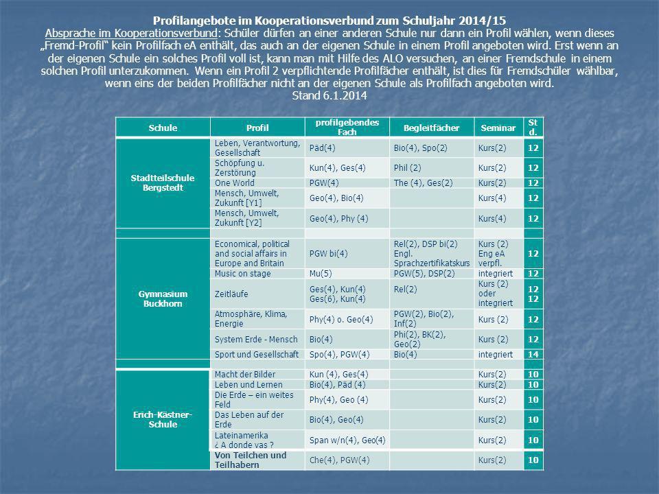 Profilangebote im Kooperationsverbund zum Schuljahr 2014/15 Absprache im Kooperationsverbund: Schüler dürfen an einer anderen Schule nur dann ein Prof