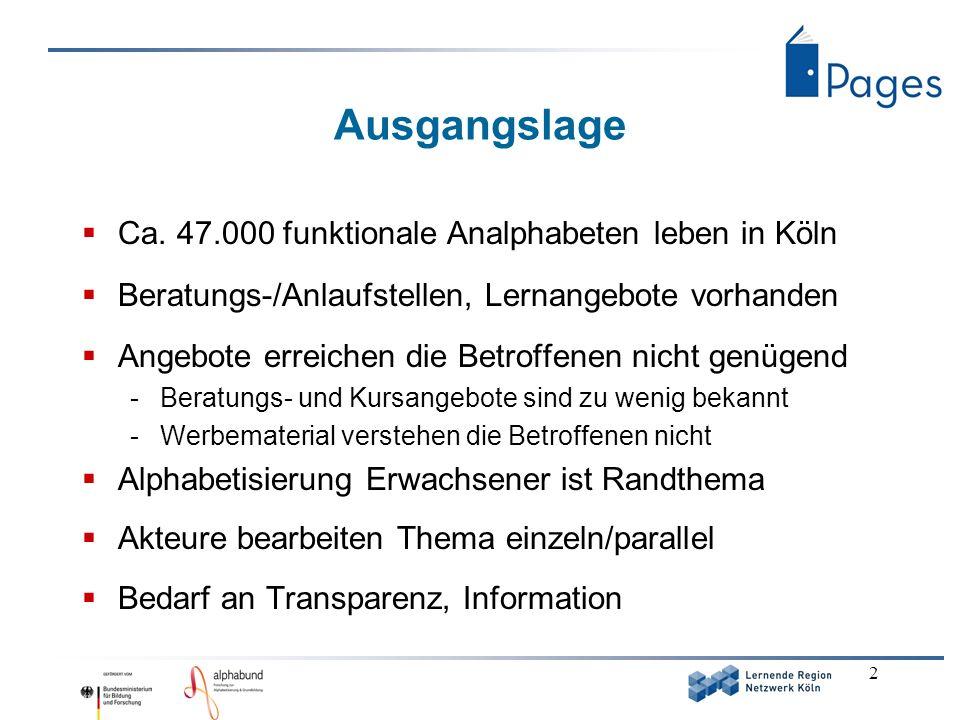2 Ausgangslage Ca. 47.000 funktionale Analphabeten leben in Köln Beratungs-/Anlaufstellen, Lernangebote vorhanden Angebote erreichen die Betroffenen n