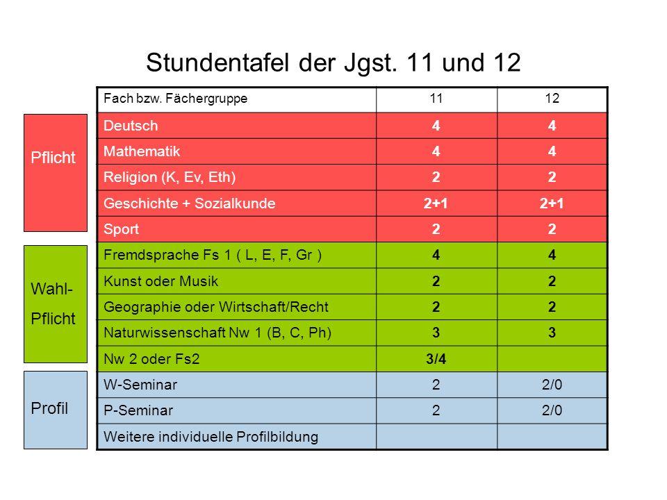 Stundentafel der Jgst. 11 und 12 Fach bzw. Fächergruppe1112 Deutsch44 Mathematik44 Religion (K, Ev, Eth)22 Geschichte + Sozialkunde2+1 Sport22 Fremdsp
