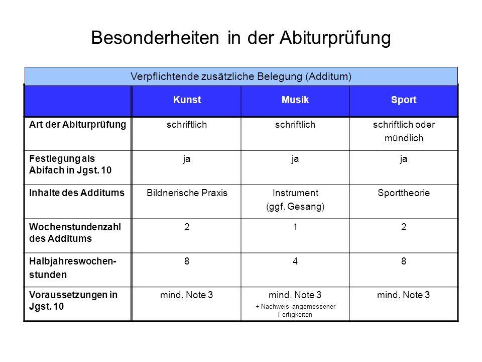 Besonderheiten in der Abiturprüfung KunstMusikSport Art der Abiturprüfungschriftlich schriftlich oder mündlich Festlegung als Abifach in Jgst.