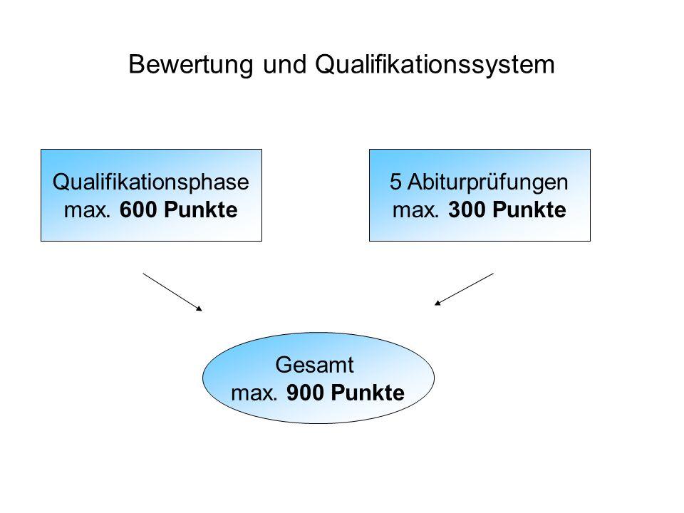 Bewertung und Qualifikationssystem Qualifikationsphase max. 600 Punkte 5 Abiturprüfungen max. 300 Punkte Gesamt max. 900 Punkte