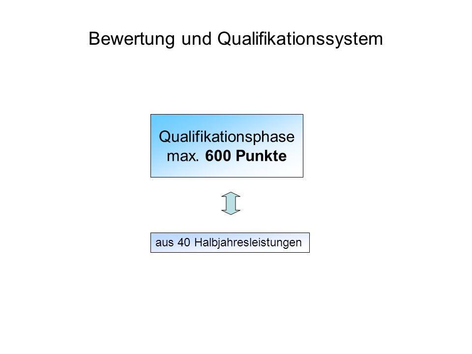Bewertung und Qualifikationssystem Qualifikationsphase max. 600 Punkte aus 40 Halbjahresleistungen