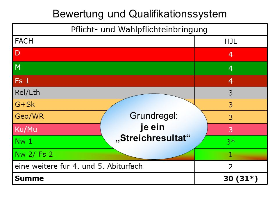 Pflicht- und Wahlpflichteinbringung FACH HJL D 4 M 4 Fs 1 4 Rel/Eth 3 G+Sk 3 Geo/WR 3 Ku/Mu 3 Nw 1 3* Nw 2/ Fs 2 1 eine weitere für 4. und 5. Abiturfa
