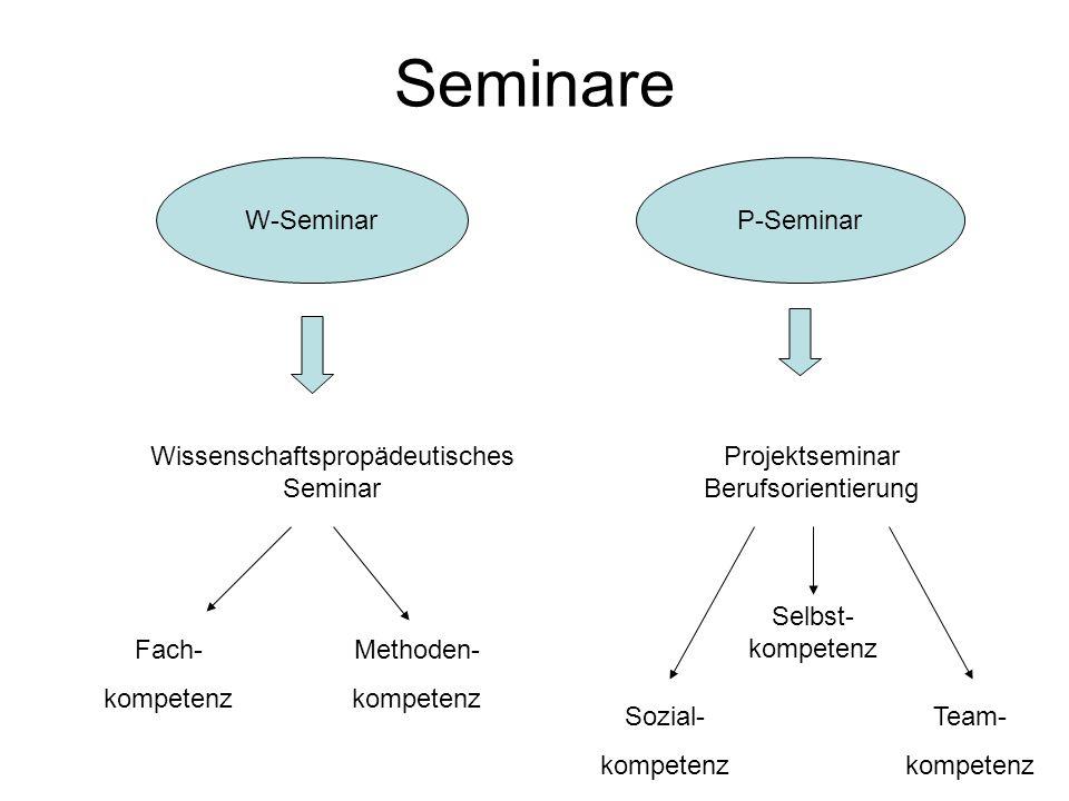 Seminare W-SeminarP-Seminar Wissenschaftspropädeutisches Seminar Projektseminar Berufsorientierung Fach- kompetenz Methoden- kompetenz Sozial- kompete