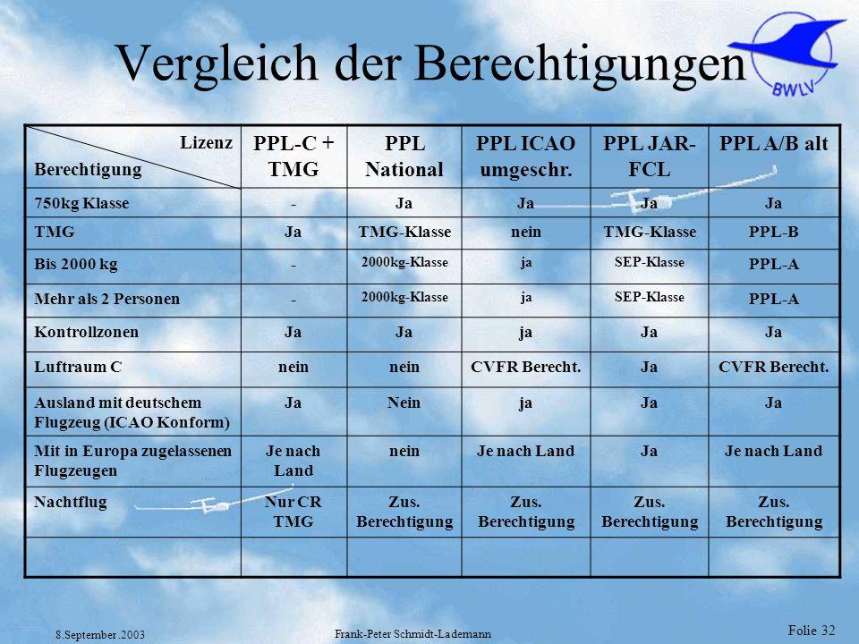 Folie 32 8.September.2003 Frank-Peter Schmidt-Lademann Vergleich der Berechtigungen Lizenz Berechtigung PPL-C + TMG PPL National PPL ICAO umgeschr. PP