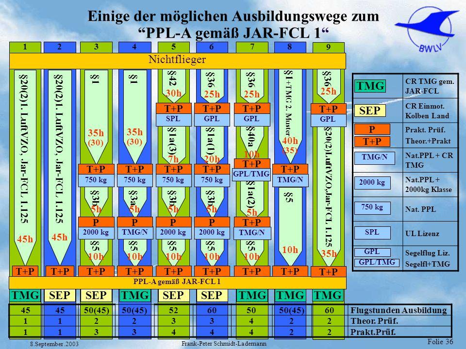 Folie 36 8.September.2003 Frank-Peter Schmidt-Lademann 1234678 Einige der möglichen Ausbildungswege zum PPL-A gemäß JAR-FCL 1 §20(2)1. LuftVZO, Jar-FC