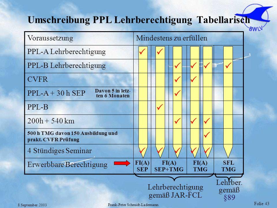 Folie 43 8.September.2003 Frank-Peter Schmidt-Lademann VoraussetzungMindestens zu erfüllen PPL-A Lehrberechtigung PPL-B Lehrberechtigung CVFR PPL-A +