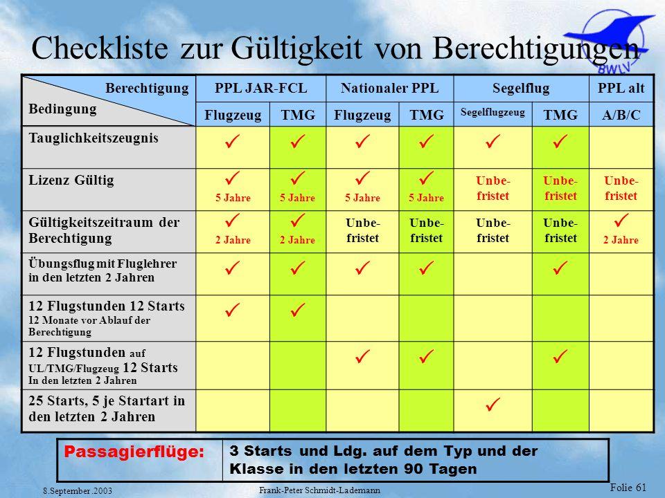 Folie 61 8.September.2003 Frank-Peter Schmidt-Lademann Checkliste zur Gültigkeit von Berechtigungen Berechtigung Bedingung PPL JAR-FCLNationaler PPLSe